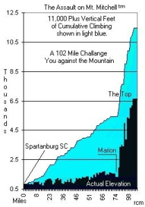 Mount Mitchell Elevation Map